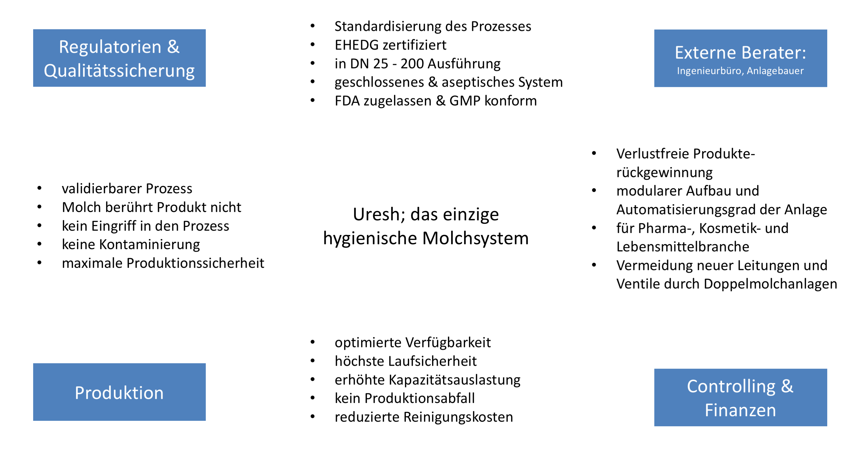 URESH Anprechsgruppen_web